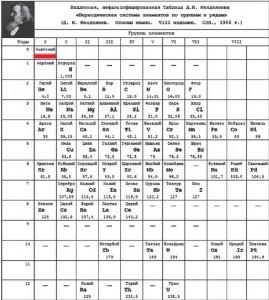 Mendeleev1